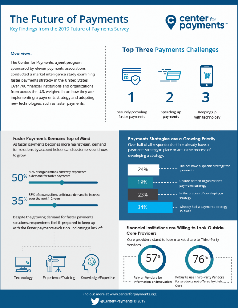 Readiness for Faster Payments in the U.S. Infographic